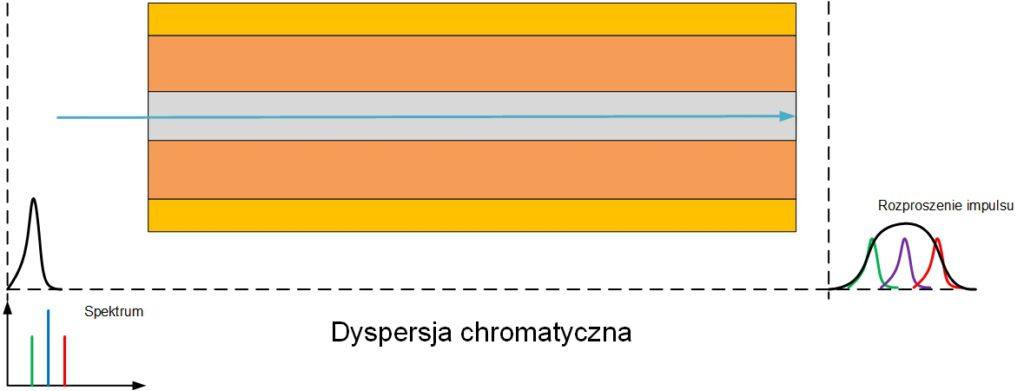 Dyspersja chromatyczna