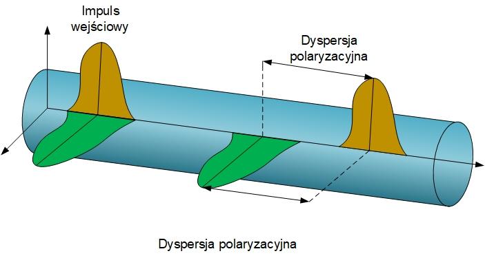 Dyspersja polaryzacyjna
