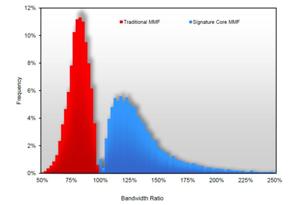 SC vs standard MMF