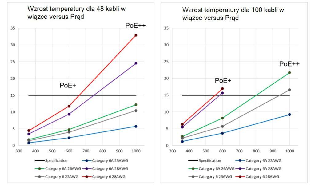Wzrost temperatury w wiązce vs. prąd